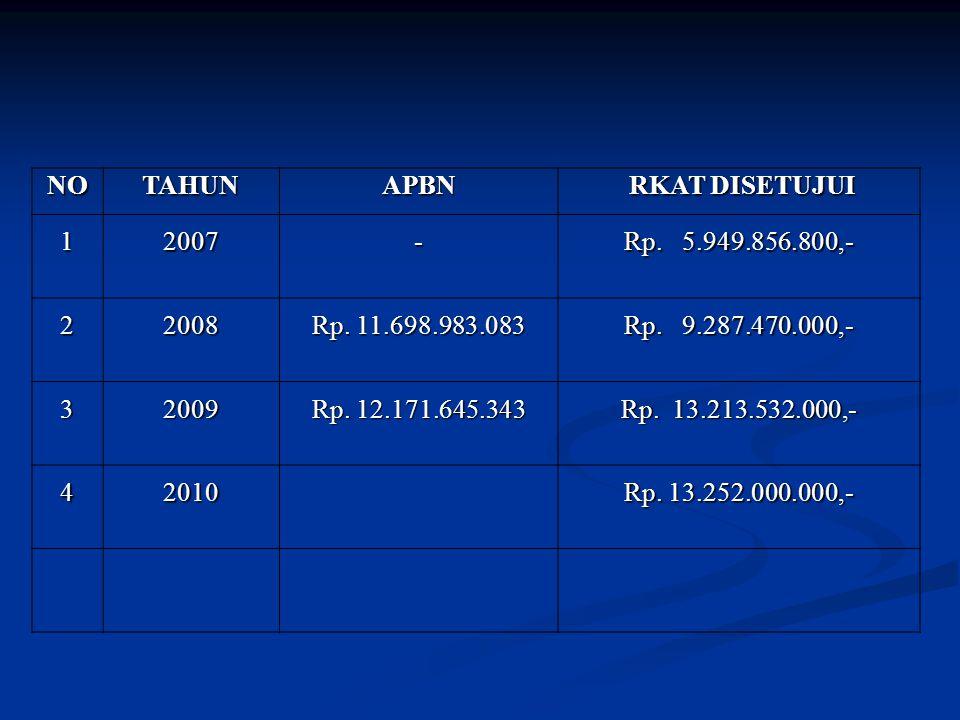 NO TAHUN. APBN. RKAT DISETUJUI. 1. 2007. - Rp. 5.949.856.800,- 2. 2008. Rp. 11.698.983.083.