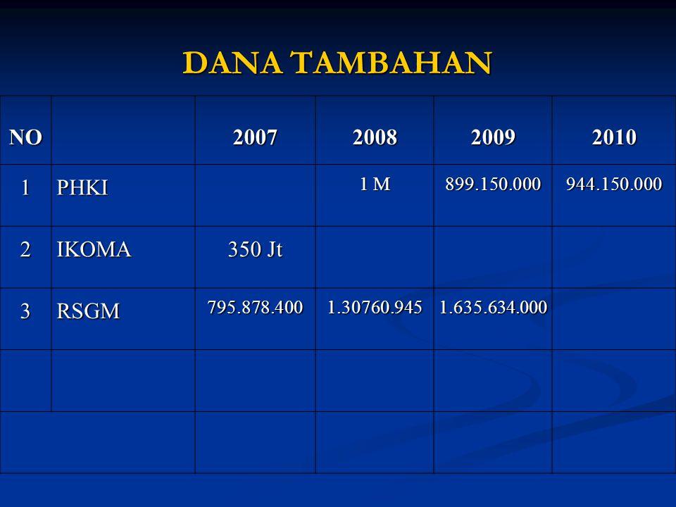DANA TAMBAHAN NO 2007 2008 2009 2010 1 PHKI 2 IKOMA 350 Jt 3 RSGM 1 M
