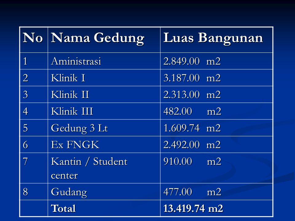 No Nama Gedung Luas Bangunan 1 Aministrasi 2.849.00 m2 2 Klinik I