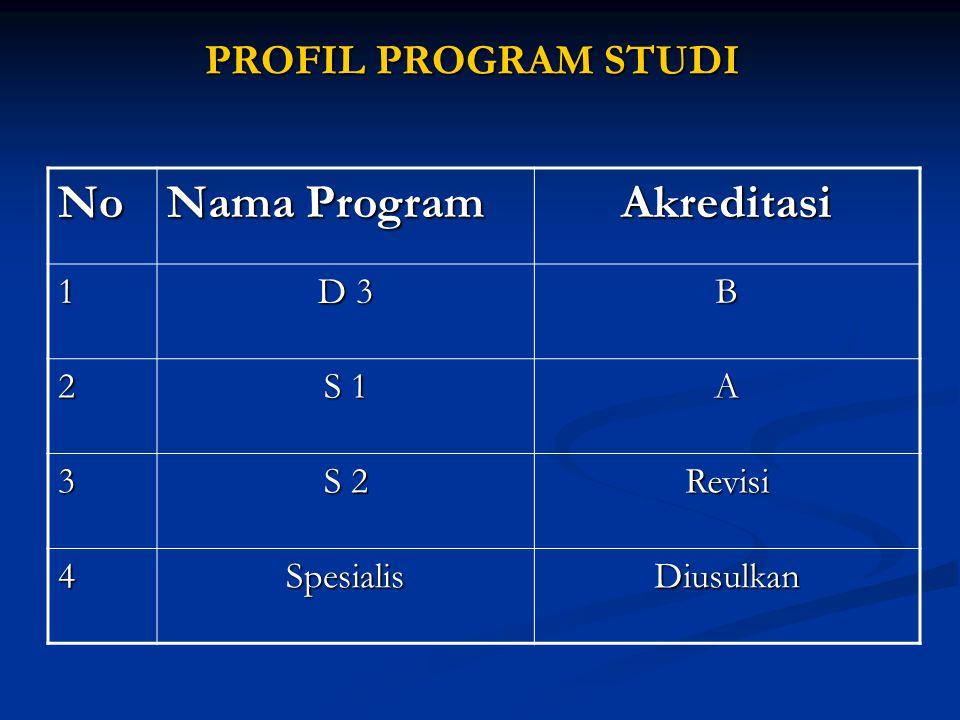 No Nama Program Akreditasi PROFIL PROGRAM STUDI 1 D 3 B 2 S 1 A 3 S 2