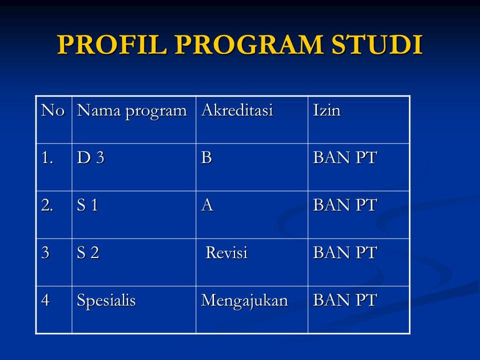 PROFIL PROGRAM STUDI No Nama program Akreditasi Izin 1. D 3 B BAN PT