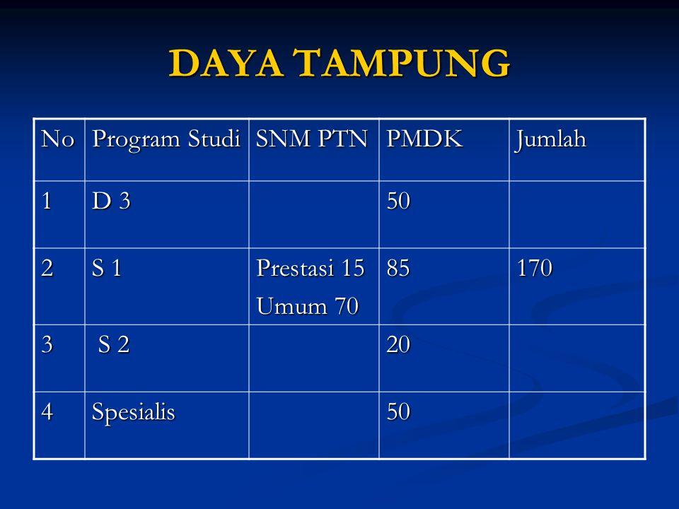 DAYA TAMPUNG No Program Studi SNM PTN PMDK Jumlah 1 D 3 50 2 S 1