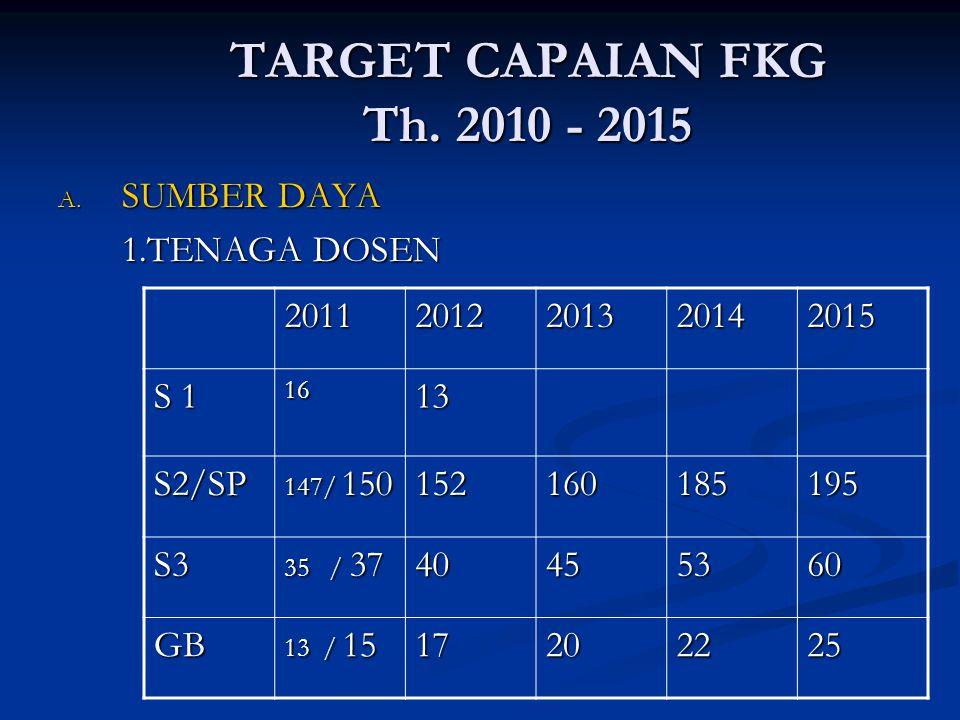 TARGET CAPAIAN FKG Th. 2010 - 2015 SUMBER DAYA 1.TENAGA DOSEN 2011