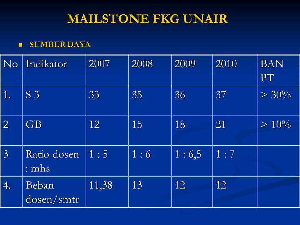 MAILSTONE FKG UNAIR No Indikator 2007 2008 2009 2010 BAN PT 1. S 3 33