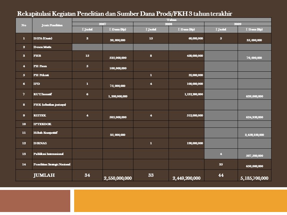 Rekapitulasi Kegiatan Penelitian dan Sumber Dana Prodi/FKH 3 tahun terakhir