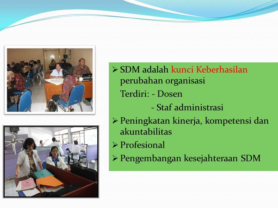 SDM adalah kunci Keberhasilan perubahan organisasi