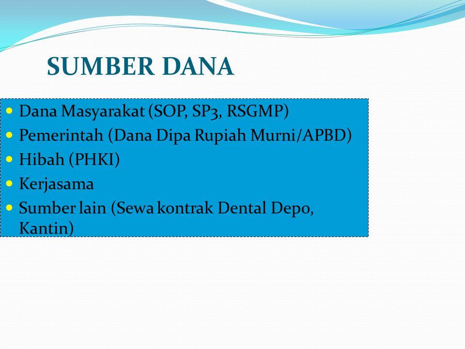 SUMBER DANA Dana Masyarakat (SOP, SP3, RSGMP)