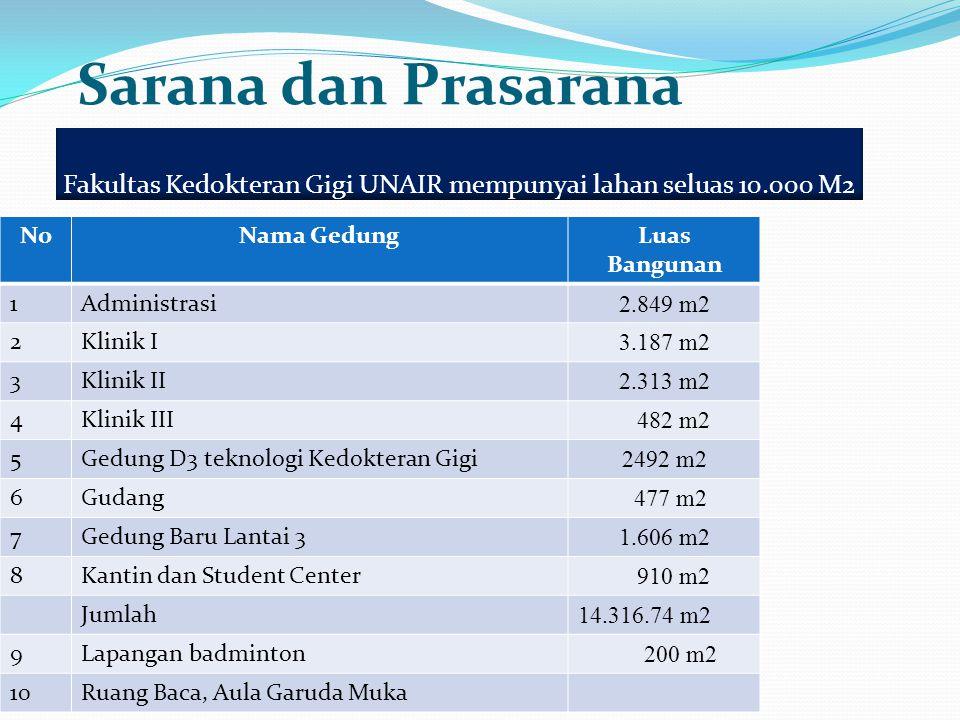 Fakultas Kedokteran Gigi UNAIR mempunyai lahan seluas 10.000 M2