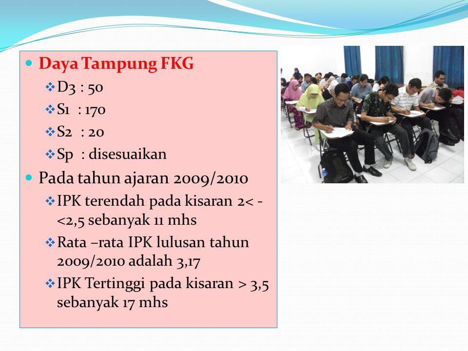 Daya Tampung FKG Pada tahun ajaran 2009/2010 D3 : 50 S1 : 170 S2 : 20