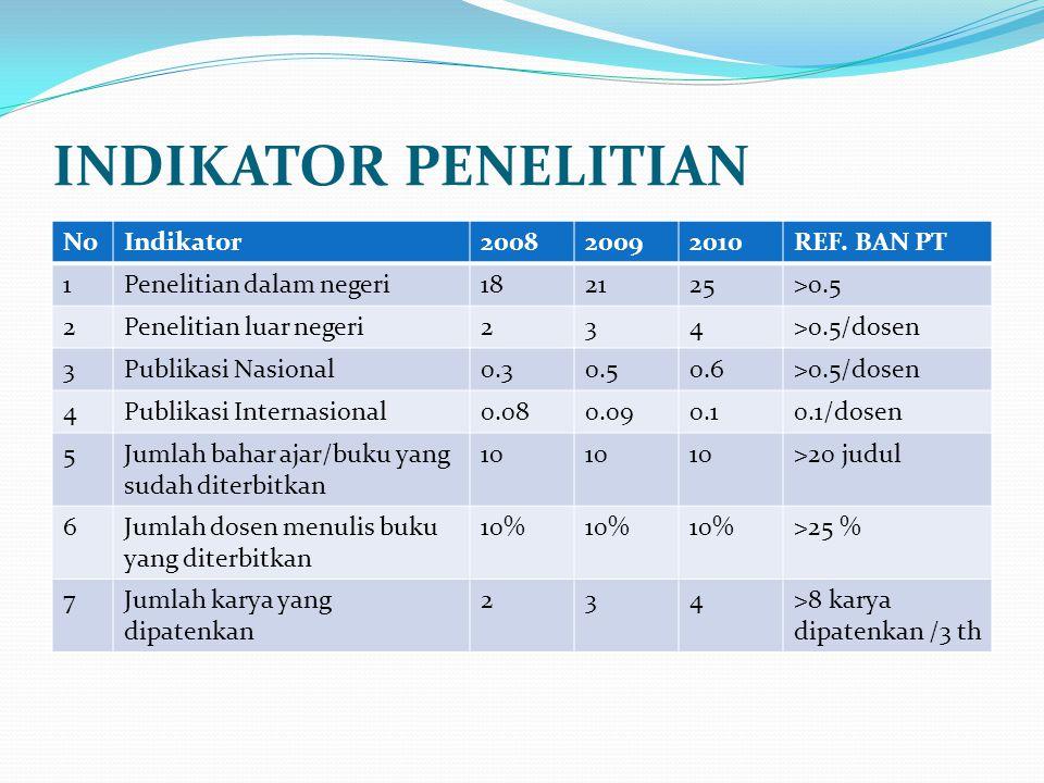 INDIKATOR PENELITIAN No Indikator 2008 2009 2010 REF. BAN PT 1