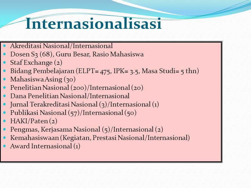 Internasionalisasi Akreditasi Nasional/Internasional