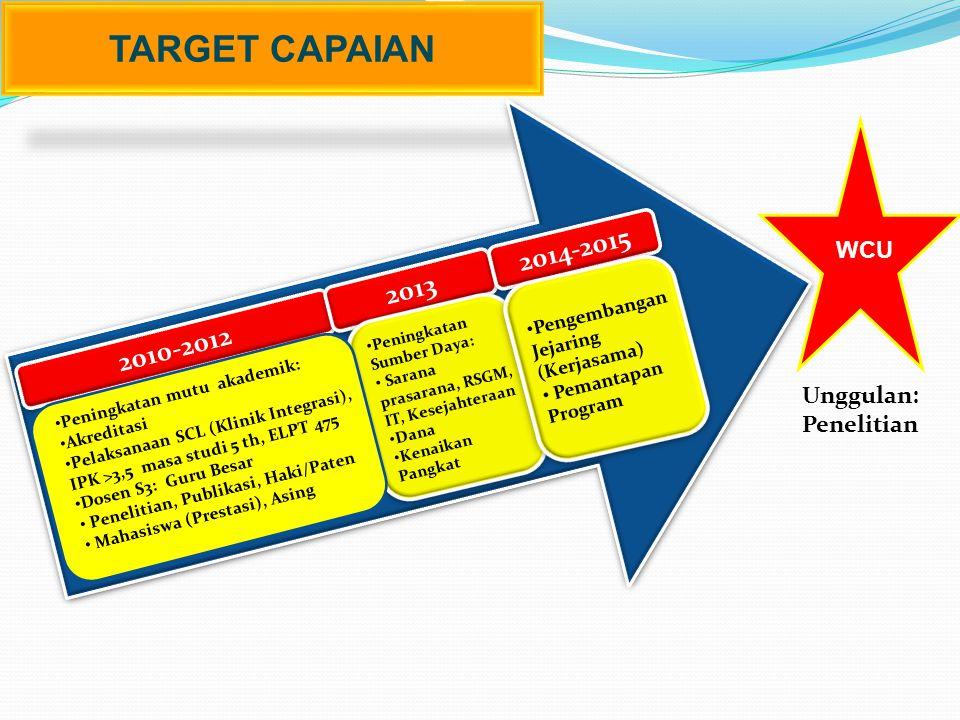 TARGET CAPAIAN 2014-2015 2013 2010-2012 WCU Unggulan: Penelitian
