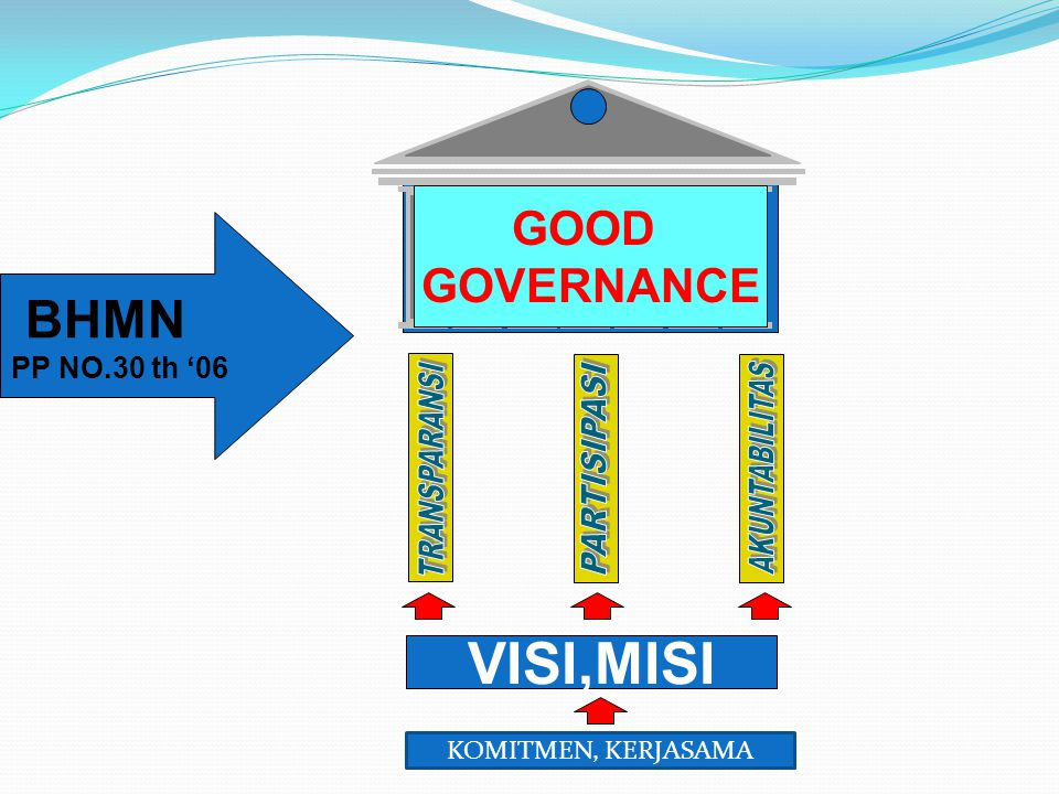 VISI,MISI BHMN AKUNTABILITAS TRANSPARANSI PARTISIPASI GOOD GOVERNANCE