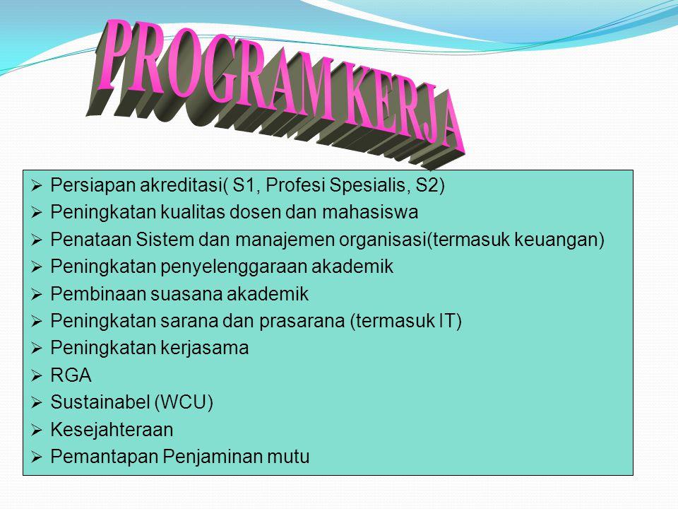 PROGRAM KERJA Persiapan akreditasi( S1, Profesi Spesialis, S2)