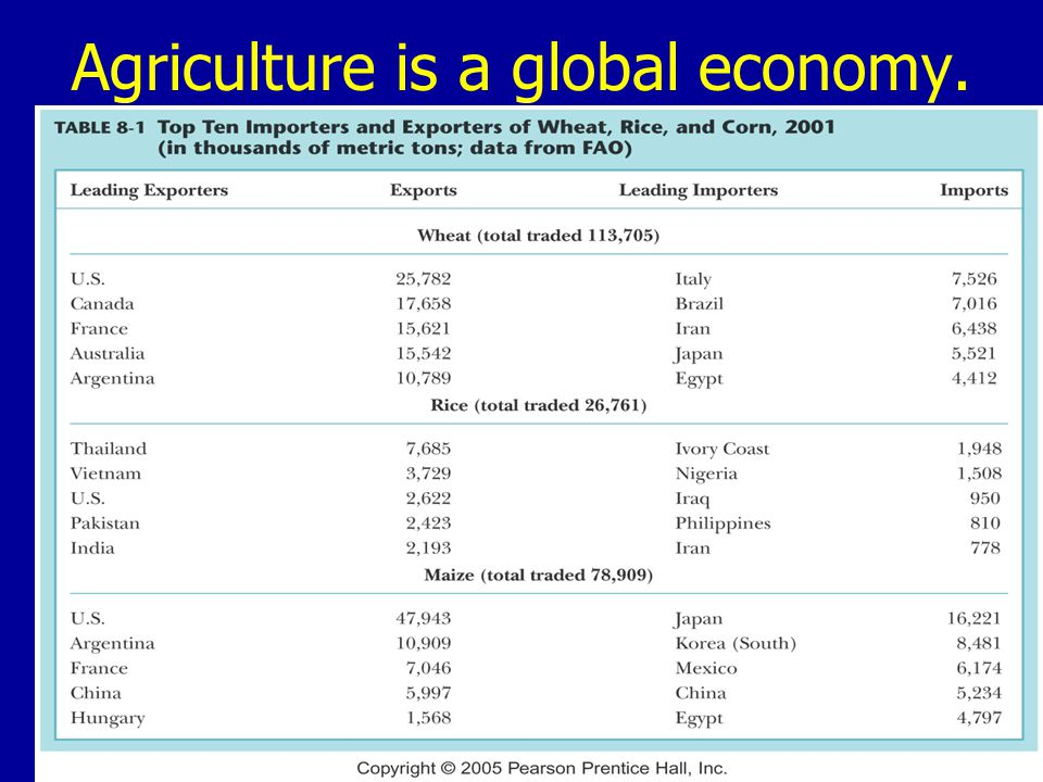 Agriculture is a global economy.