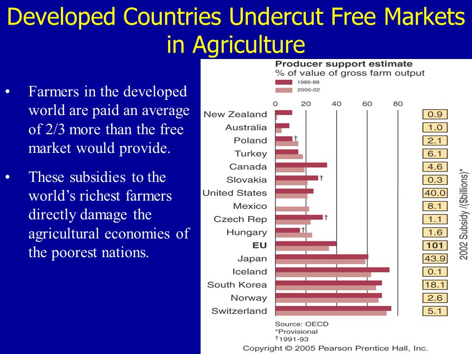 Developed Countries Undercut Free Markets in Agriculture