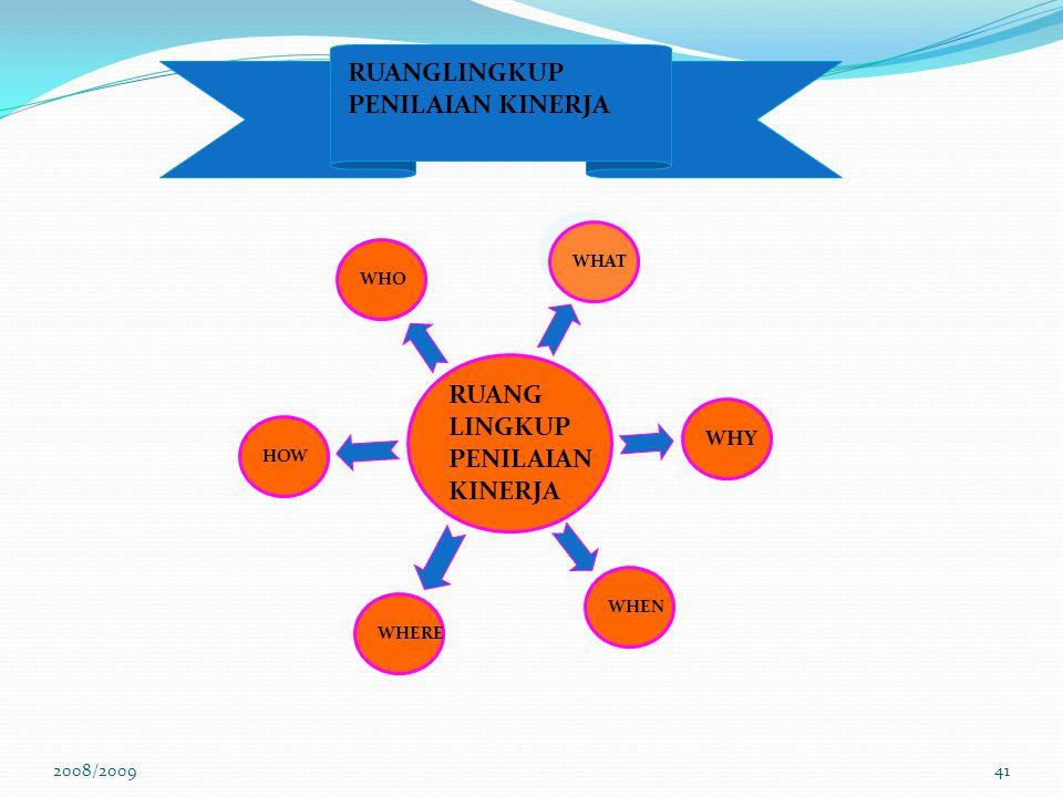 RUANGLINGKUP PENILAIAN KINERJA RUANG LINGKUP PENILAIAN KINERJA WHY