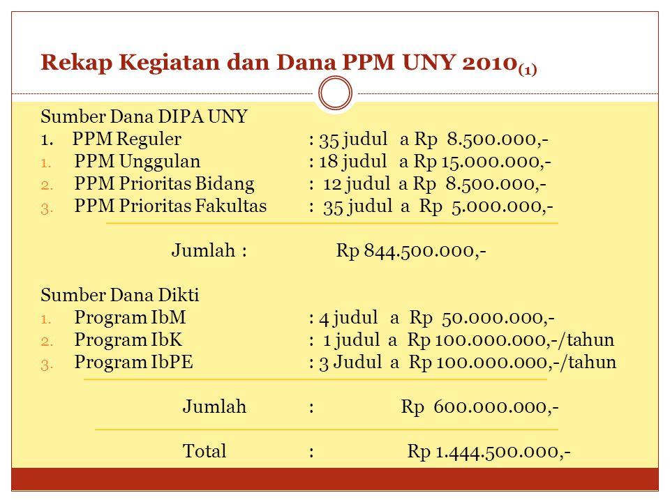 Rekap Kegiatan dan Dana PPM UNY 2010(1)