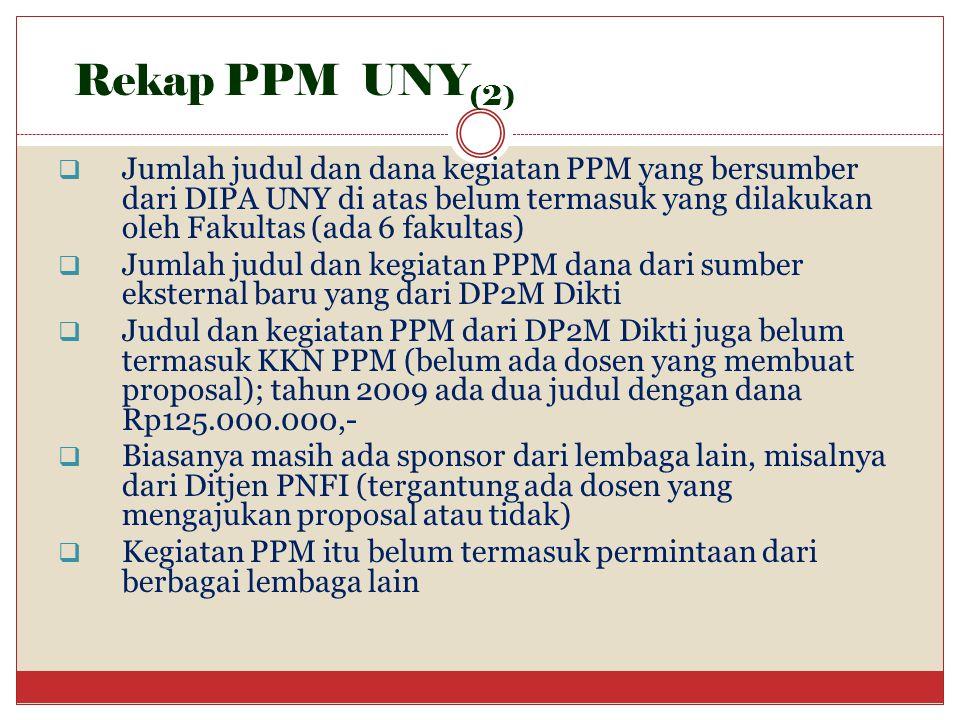 Rekap PPM UNY(2)