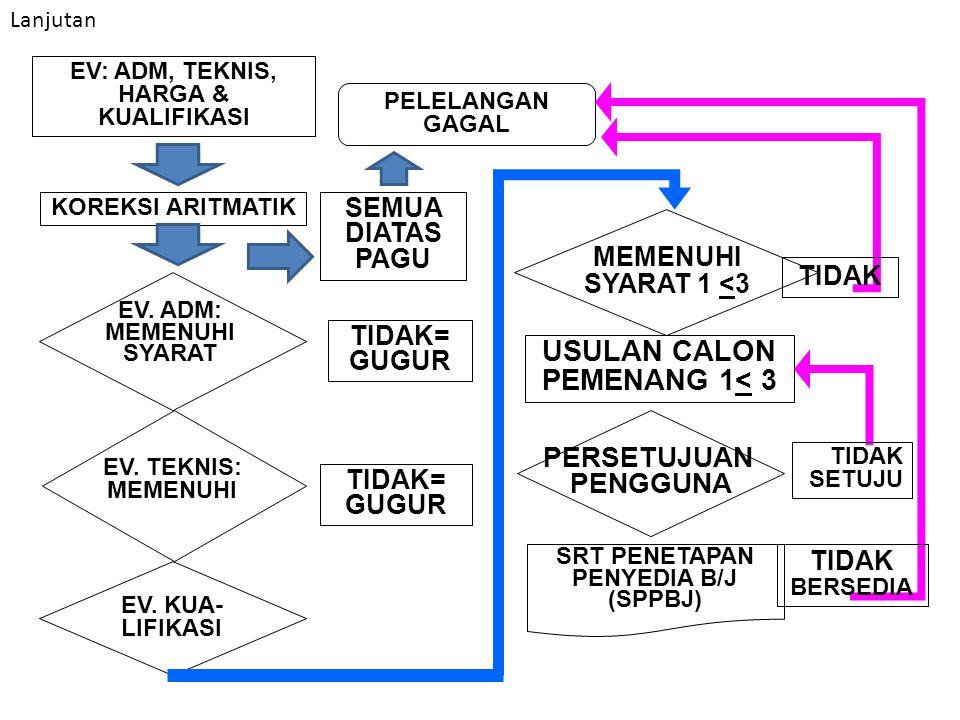 USULAN CALON PEMENANG 1< 3