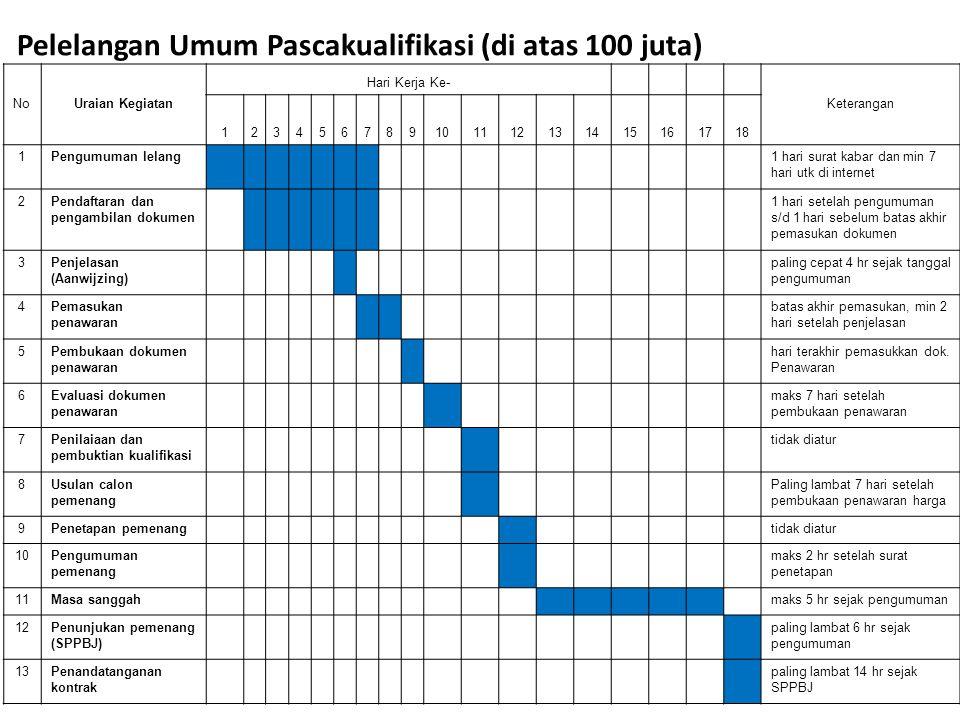 Pelelangan Umum Pascakualifikasi (di atas 100 juta)