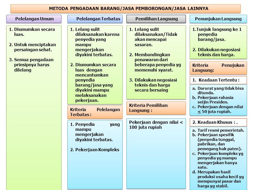 METODA PENGADAAN BARANG/JASA PEMBORONGAN/JASA LAINNYA