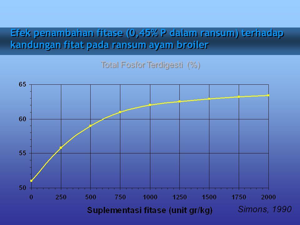 Total Fosfor Terdigesti (%)