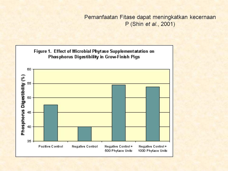 Pemanfaatan Fitase dapat meningkatkan kecernaan P (Shin et al., 2001)