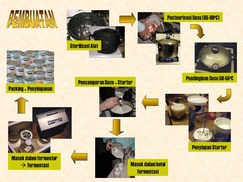 PEMBUATAN Pasteurisasi Susu (85-90oC) Sterilisasi Alat