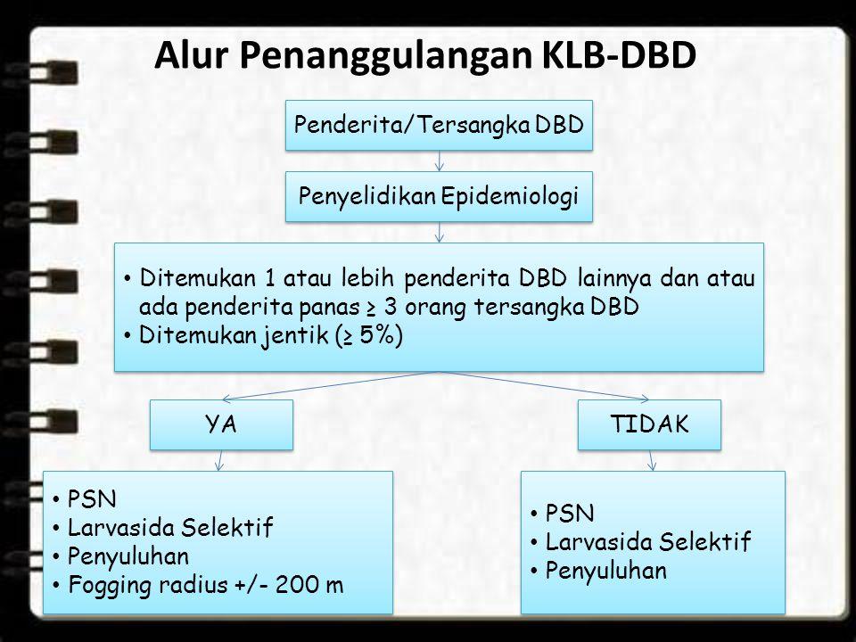 Alur Penanggulangan KLB-DBD