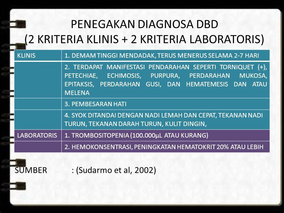 PENEGAKAN DIAGNOSA DBD (2 KRITERIA KLINIS + 2 KRITERIA LABORATORIS)