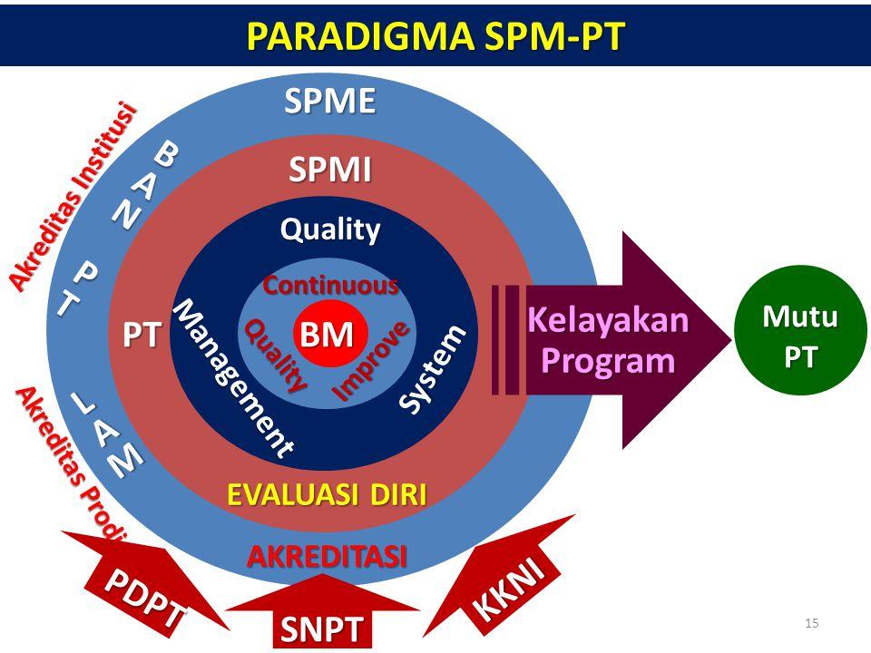 PARADIGMA SPM-PT SPME BAN P T SPMI Kelayakan Program PT BM L AM KKNI