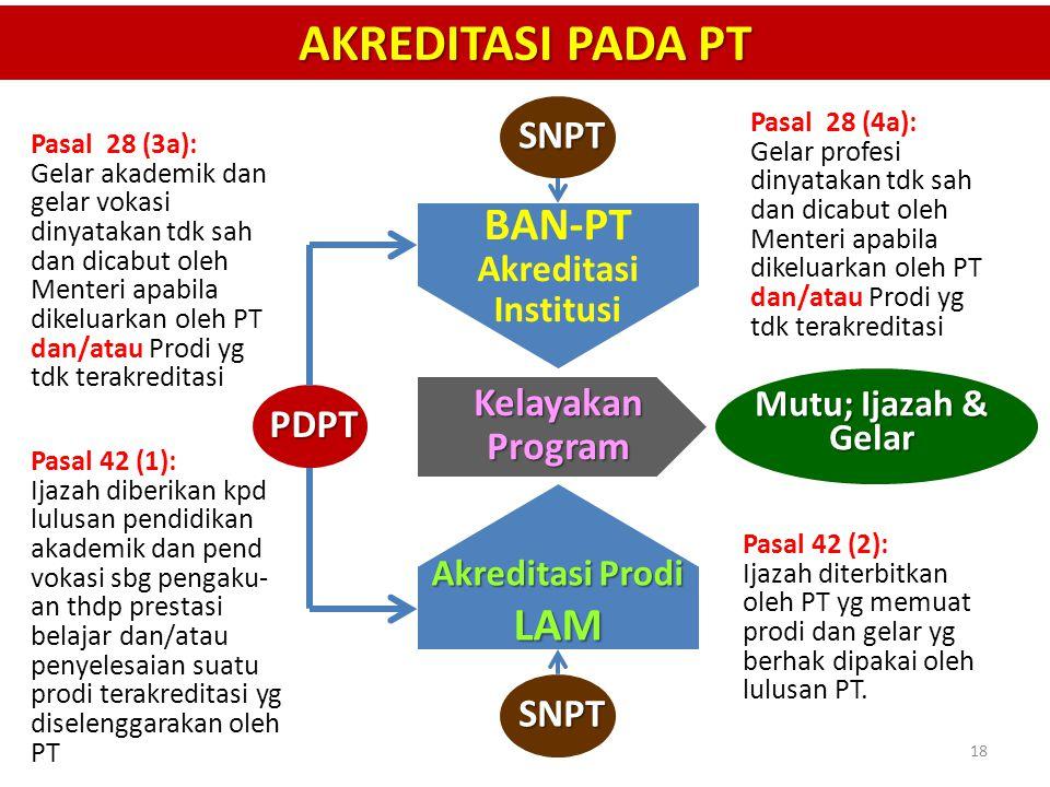 AKREDITASI PADA PT BAN-PT LAM SNPT Kelayakan Program PDPT SNPT
