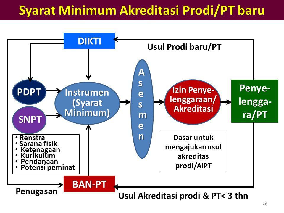 Syarat Minimum Akreditasi Prodi/PT baru