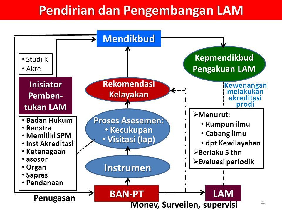 Pendirian dan Pengembangan LAM