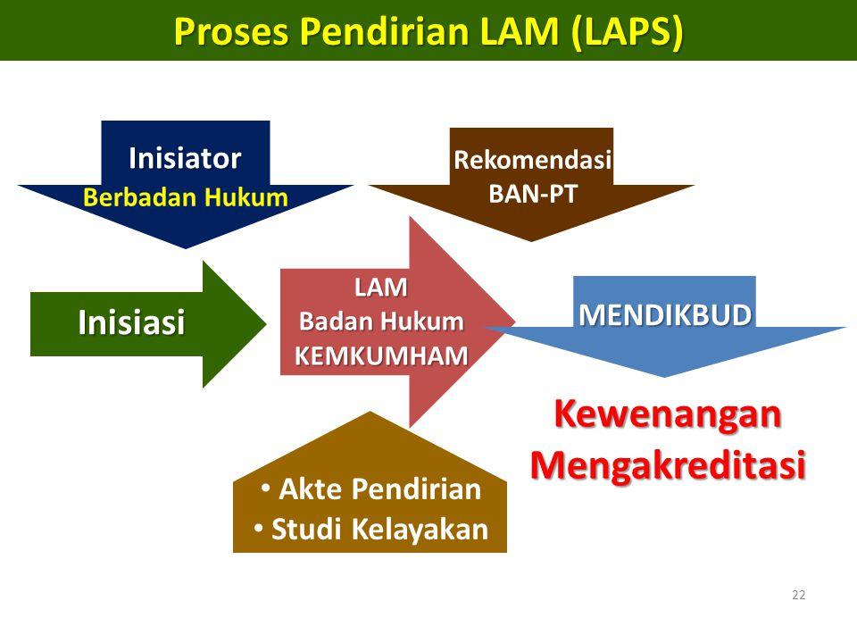Proses Pendirian LAM (LAPS) Kewenangan Mengakreditasi
