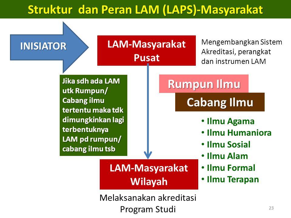 Struktur dan Peran LAM (LAPS)-Masyarakat LAM-Masyarakat Wilayah