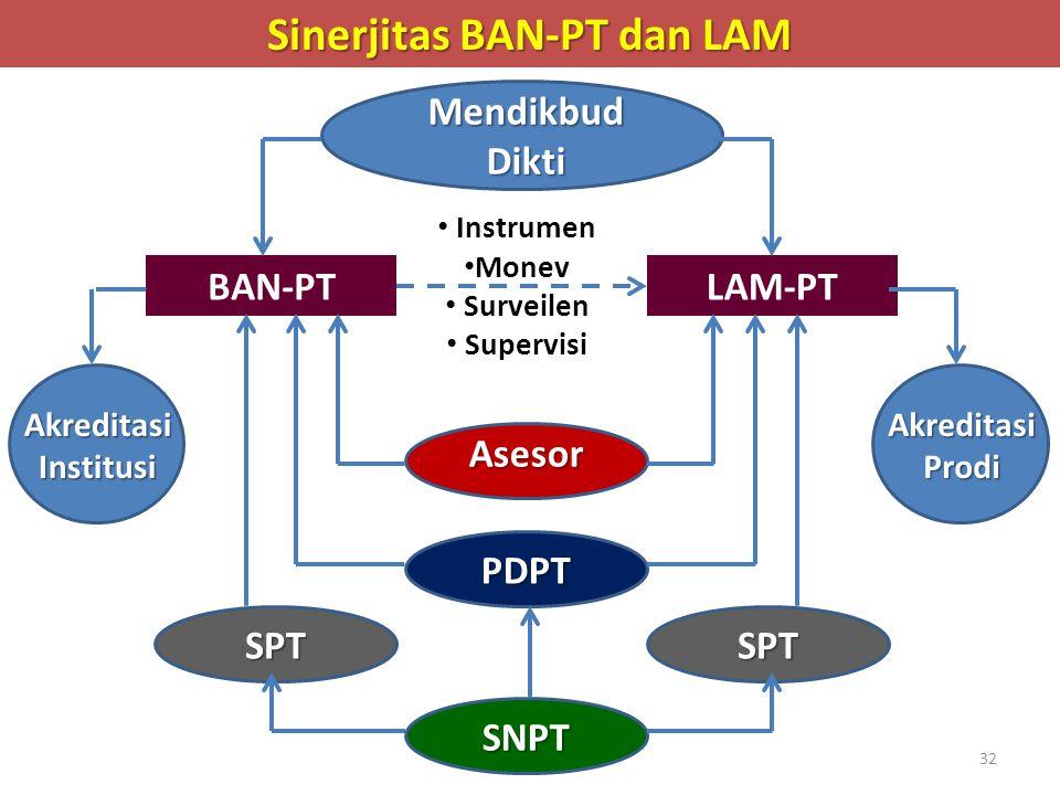 Sinerjitas BAN-PT dan LAM