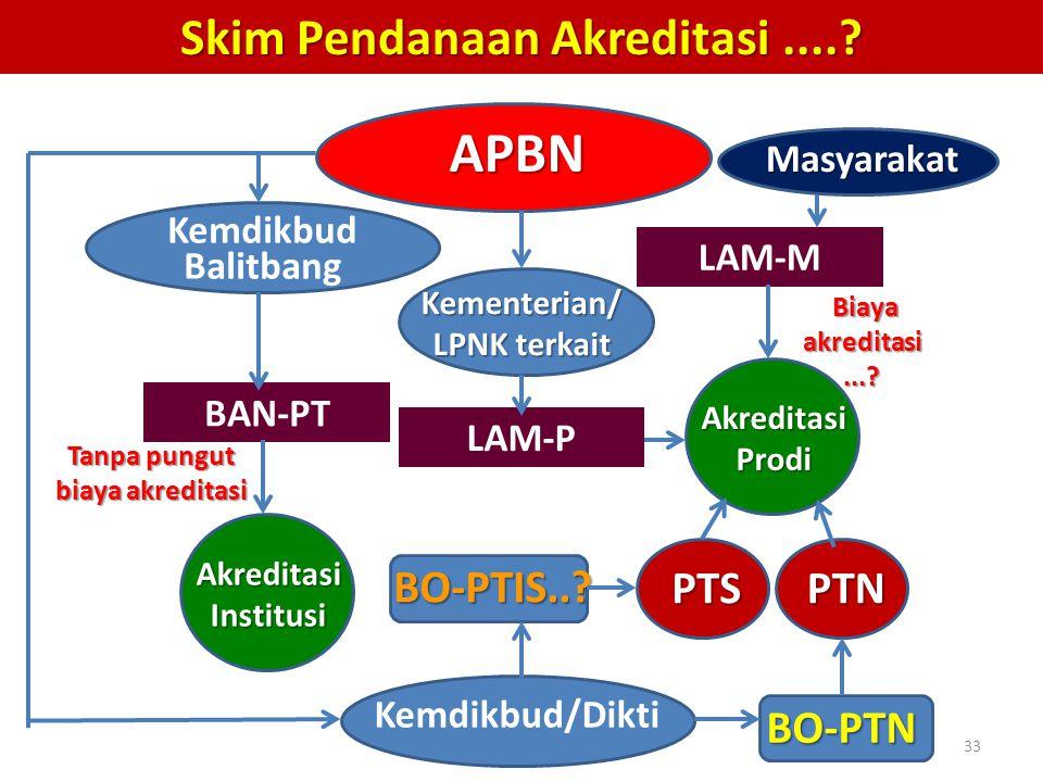 APBN Skim Pendanaan Akreditasi .... BO-PTIS.. PTS PTN BO-PTN