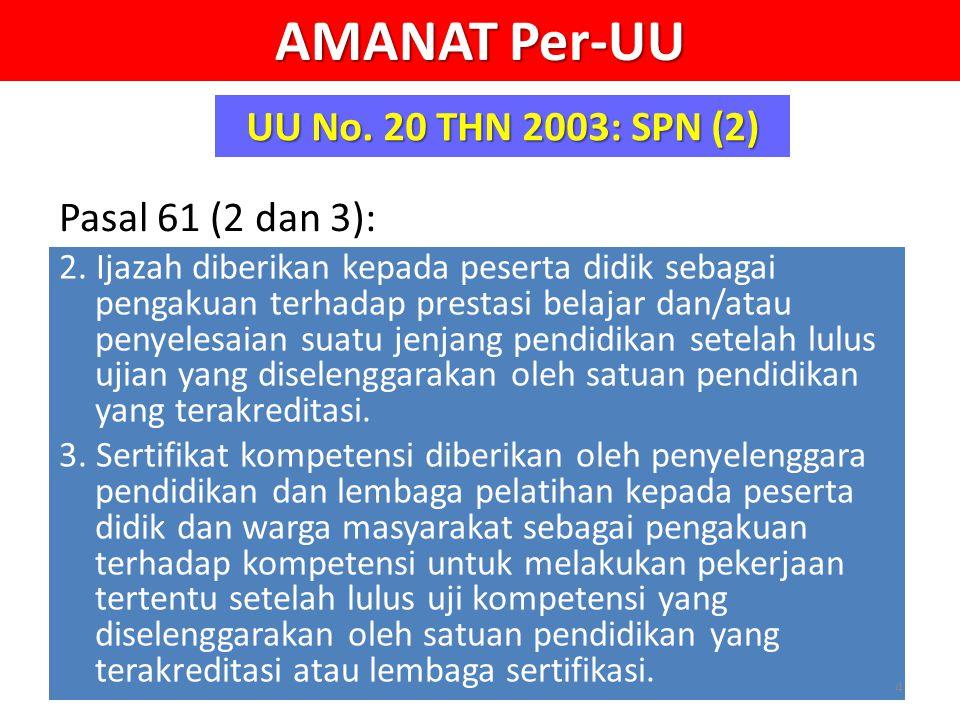 AMANAT Per-UU UU No. 20 THN 2003: SPN (2) Pasal 61 (2 dan 3):