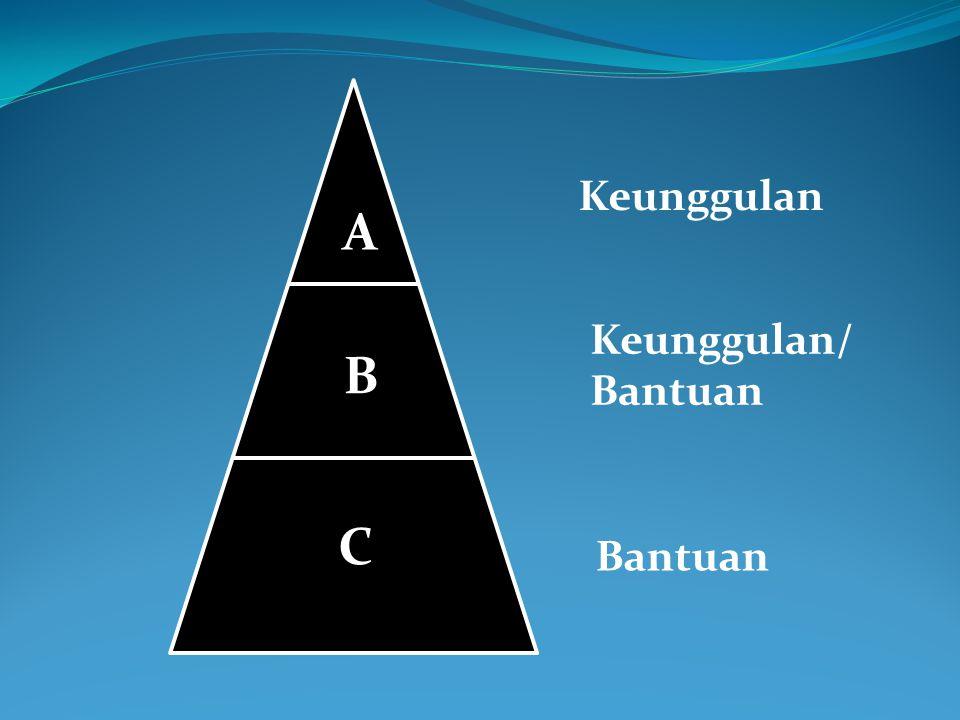 C B A Keunggulan Keunggulan/ Bantuan Bantuan