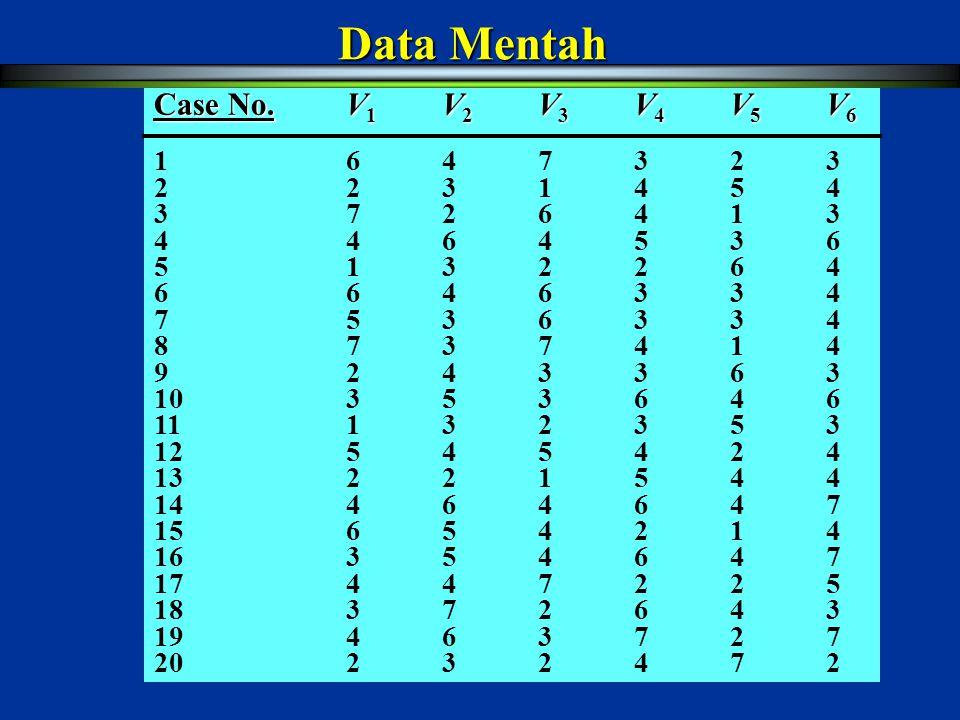 Data Mentah Case No. V1 V2 V3 V4 V5 V6 1 6 4 7 3 2 3 2 2 3 1 4 5 4