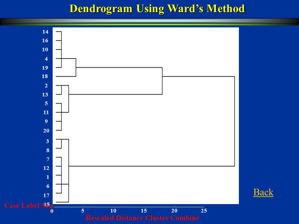 Dendrogram Using Ward's Method