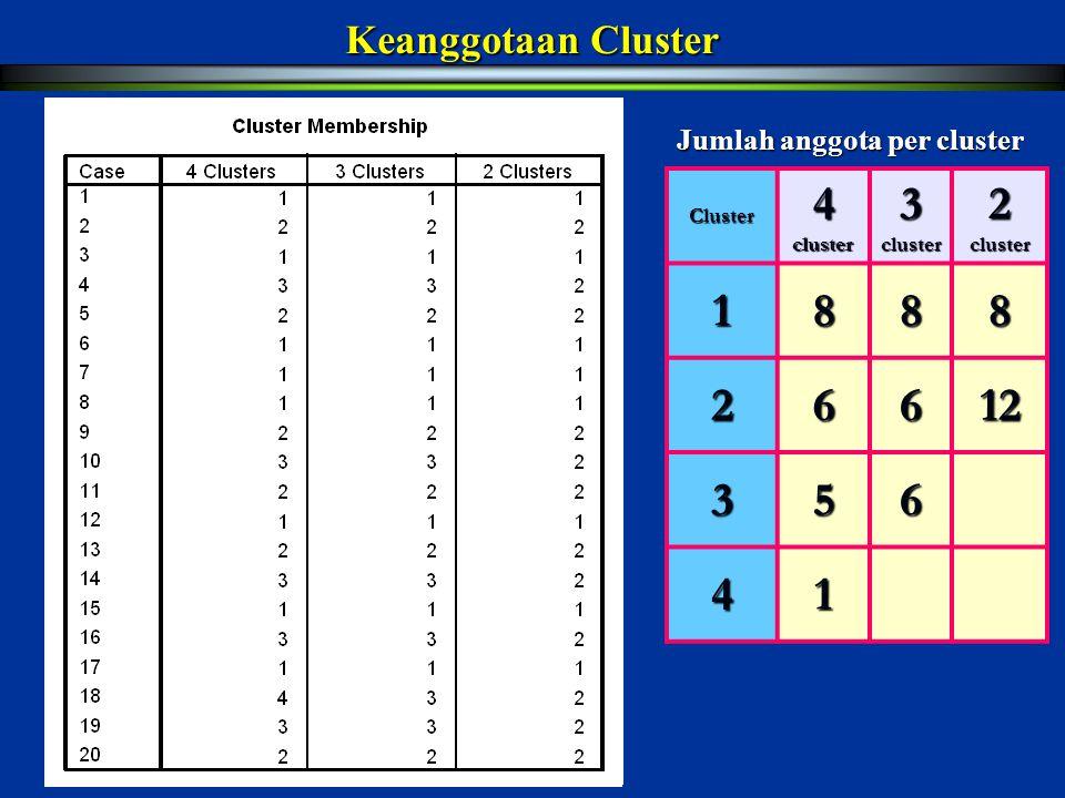 4 cluster 3 cluster 2 cluster 1 8 2 6 12 3 5 4