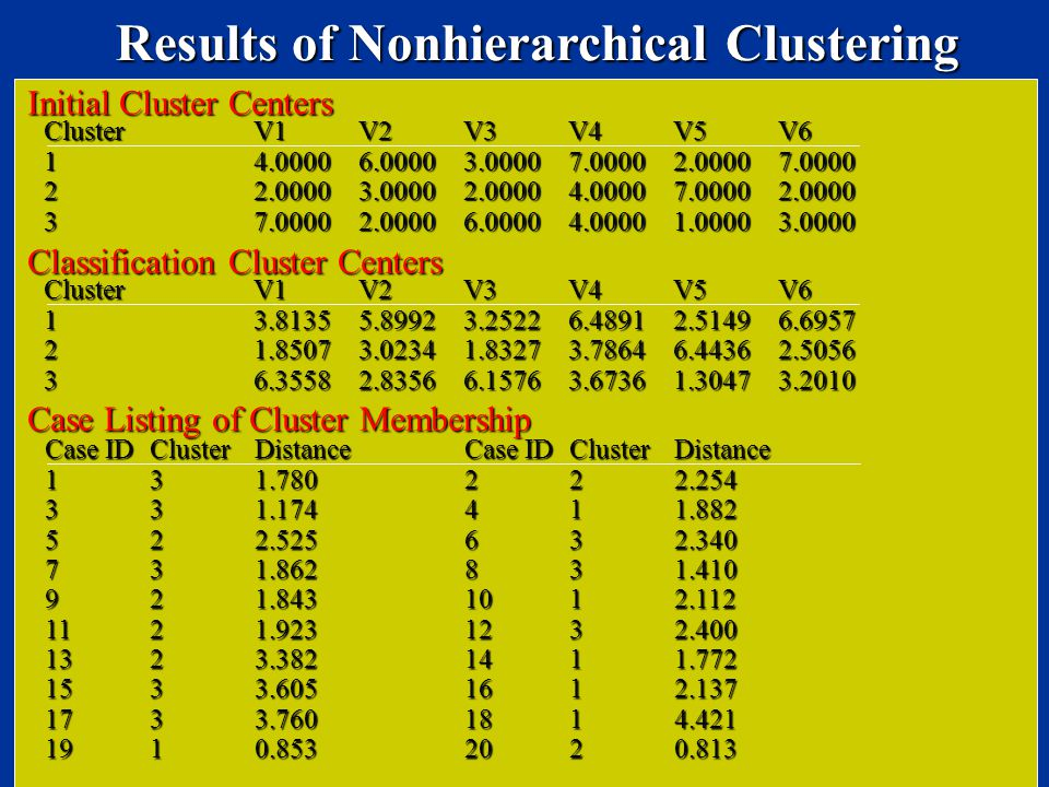 Results of Nonhierarchical Clustering