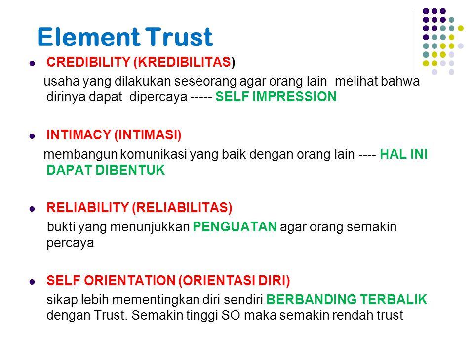Element Trust CREDIBILITY (KREDIBILITAS)