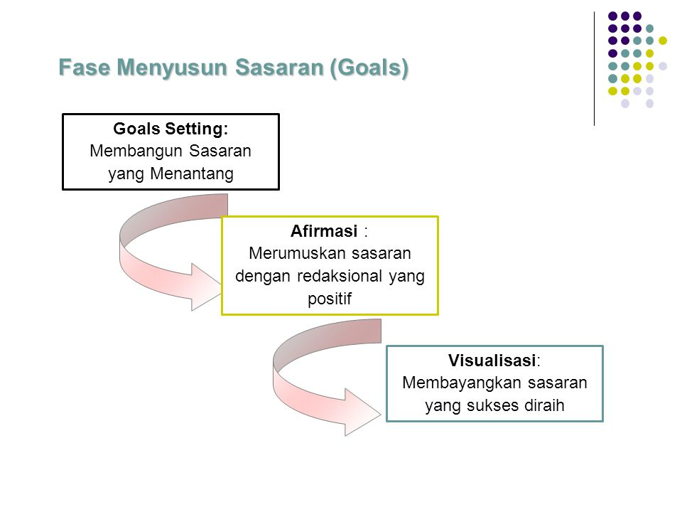 Fase Menyusun Sasaran (Goals)