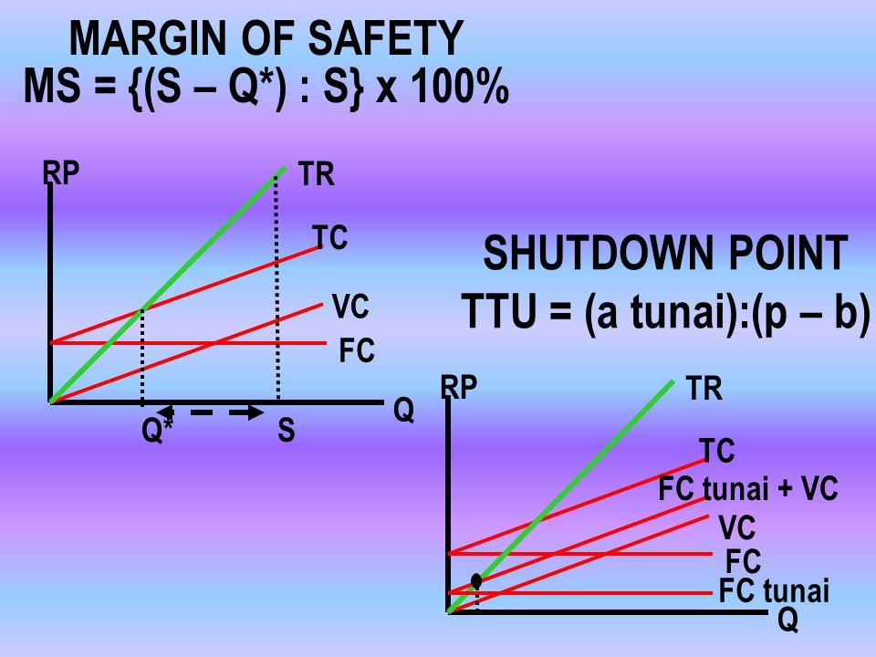MARGIN OF SAFETY MS = {(S – Q*) : S} x 100%