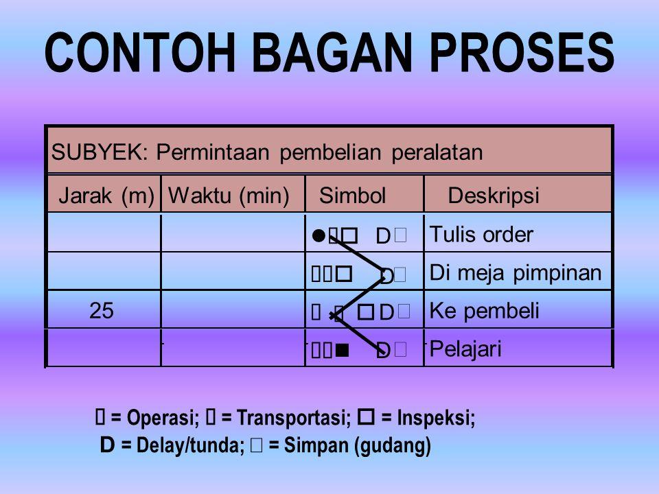 CONTOH BAGAN PROSES SUBYEK: Permintaan pembelian peralatan Jarak (m)