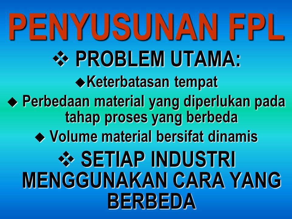 PENYUSUNAN FPL PROBLEM UTAMA: